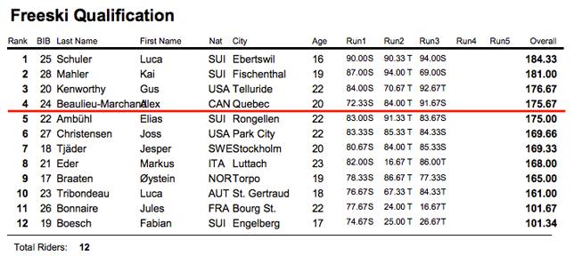 Luca Schuler remporte le freestyle.ch et Lolo Favre la style Session