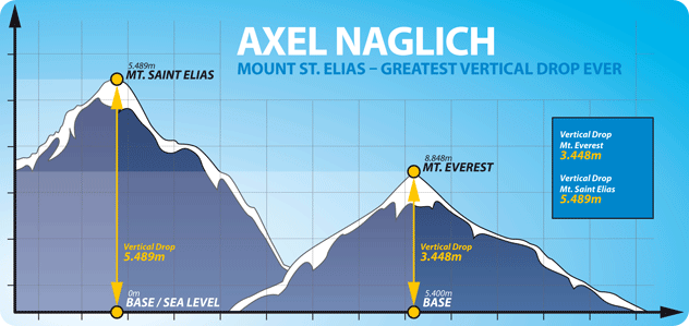 Red Bull Vertical Rush - descente du Mt Elias en Alaska