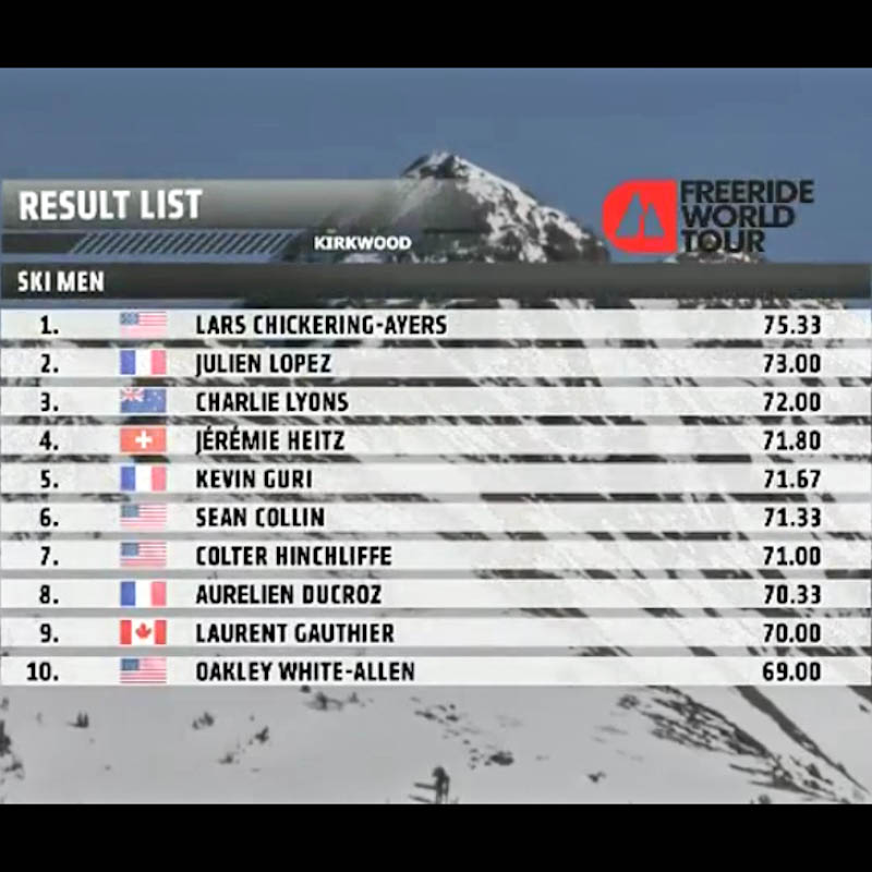 FWT Kirkwood : Chickering-Ayers gagne